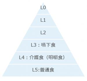嚥下食ピラミッド