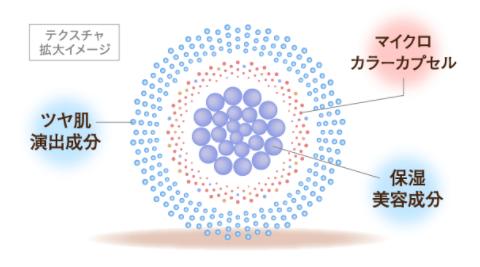 ミコブルームはマイクロカプセルに美容保湿成分・ツヤ肌演出成分を詰め込んでいることが特徴