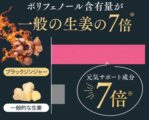 美・スリムすっぽん黒酢生姜に配合されているブラックジンジャーはポリフェノールが一般の生姜の7倍